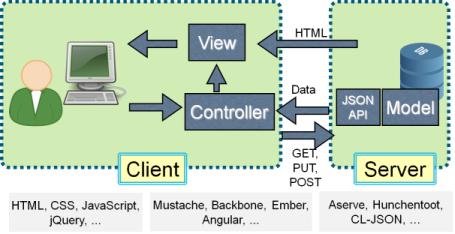 Lisp Web Services
