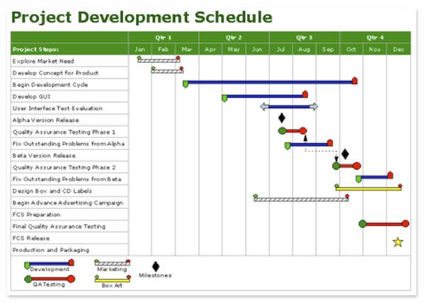 Landscaping Management Plan : Tracking progress